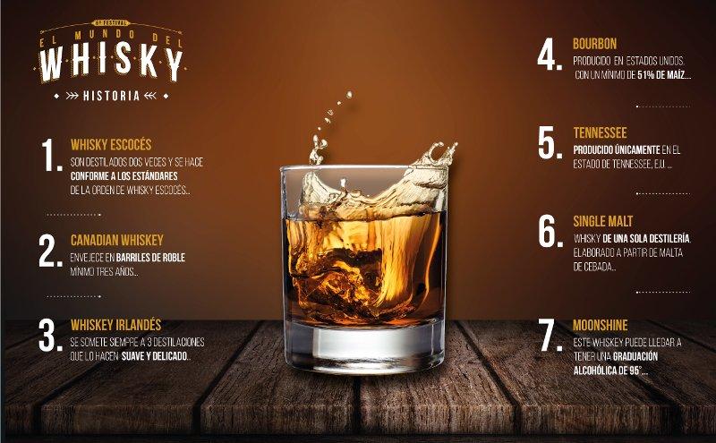 datos con historia y tipos de whisky