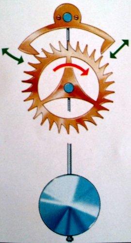 Reloj mecánico de péndulo con uña